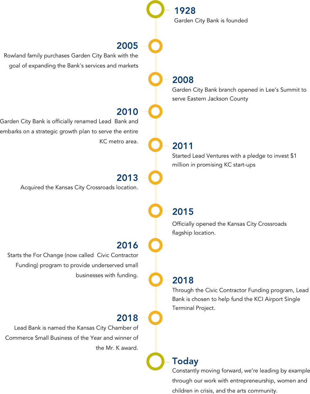 Lead Bank historic events timeline from 1928 to today
